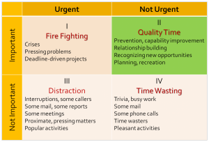 Covey_Time Matrix