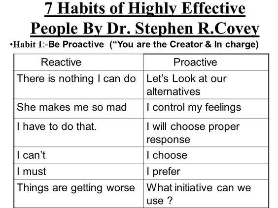 proactive vs reactive people