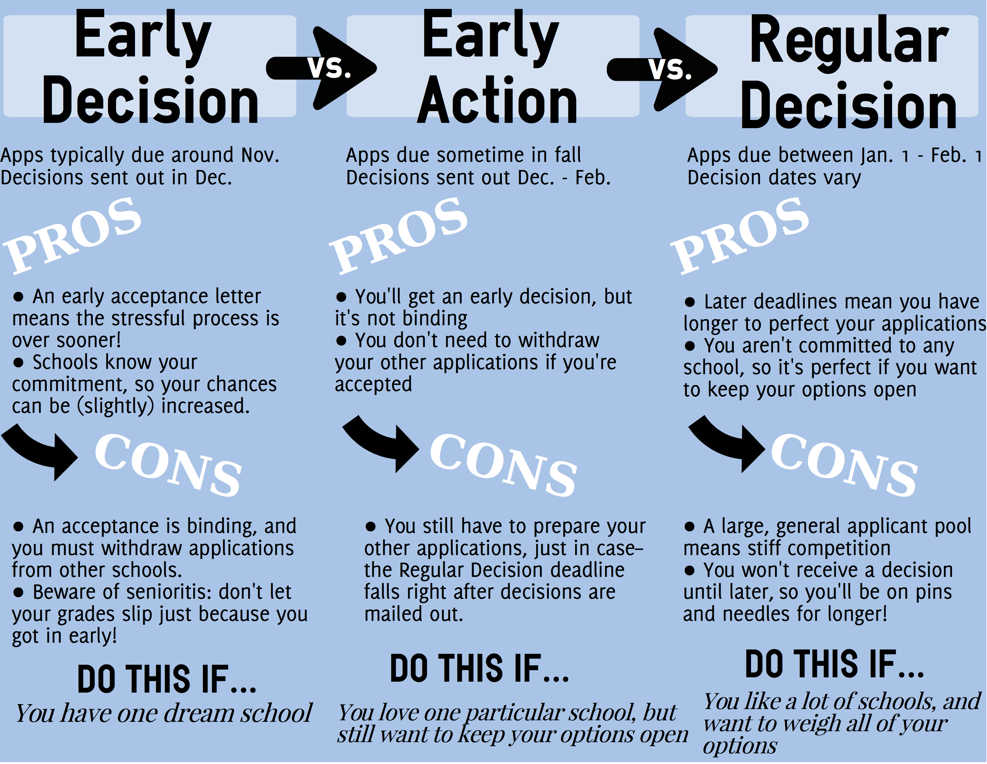 Early Decision & Early Action