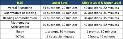 ISEE test breakdown